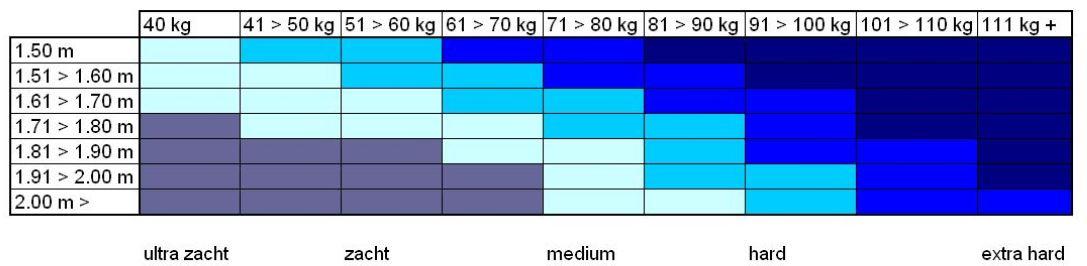 Matras hardheid tabel